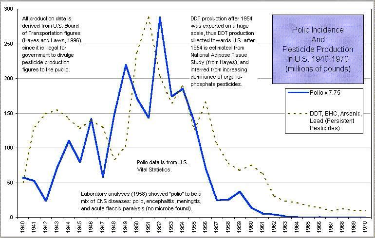 Polio and DDT