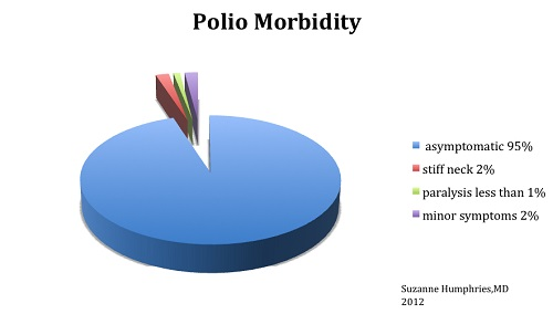 Polio morbidity 95 percent asymptomatic