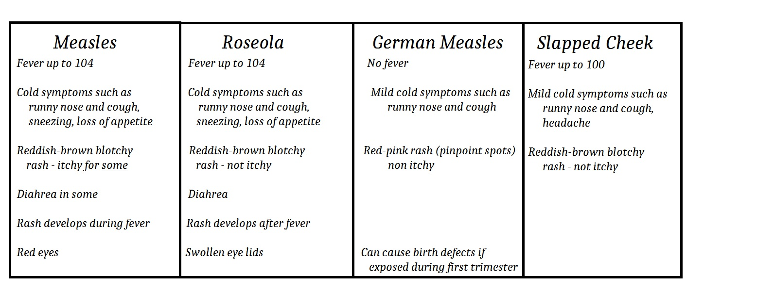 comparison chart of Measles Mumps etc
